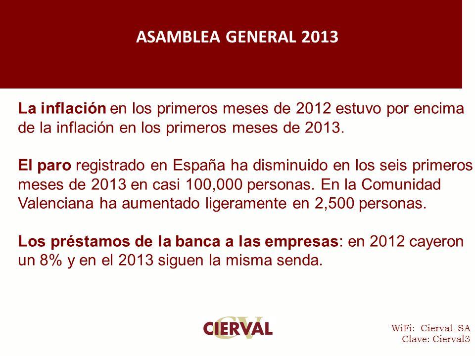 WiFi: Cierval_SA Clave: Cierval3 ASAMBLEA GENERAL 2013 La inflación en los primeros meses de 2012 estuvo por encima de la inflación en los primeros meses de 2013.