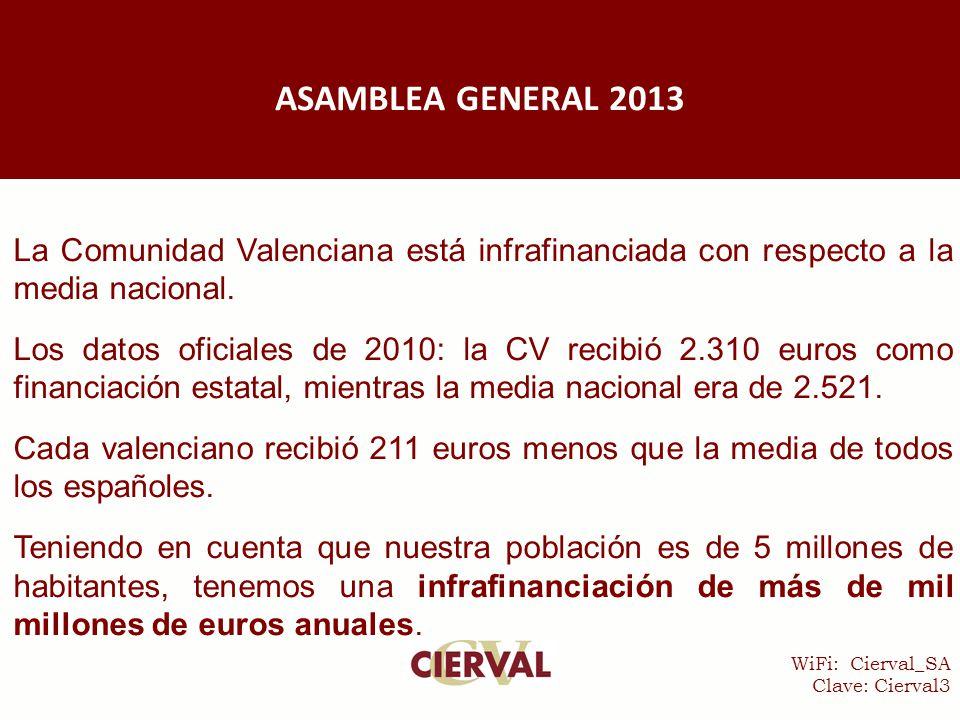 WiFi: Cierval_SA Clave: Cierval3 La Comunidad Valenciana está infrafinanciada con respecto a la media nacional.