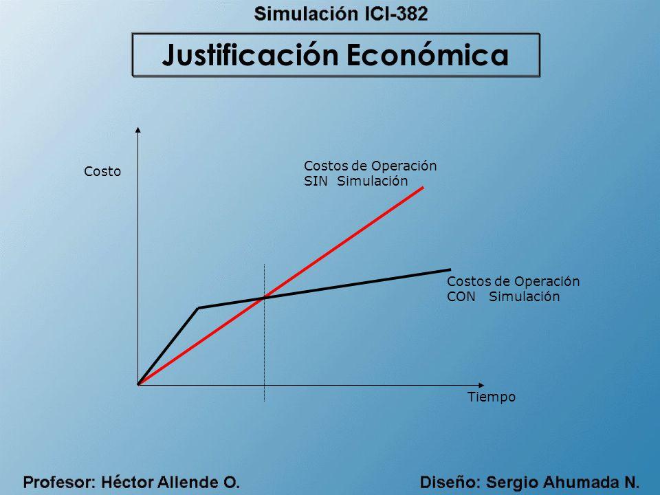 Tiempo Costos de Operación CON Simulación Costo Costos de Operación SIN Simulación Justificación Económica