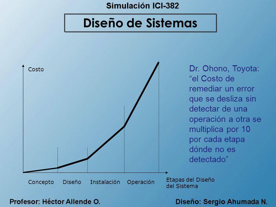 Etapas del Diseño del Sistema Costo Concepto Diseño Instalación Operación Dr.