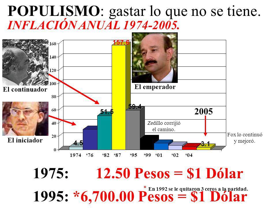 POPULISMO: gastar lo que no se tiene. INFLACIÓN ANUAL 1974-2005.