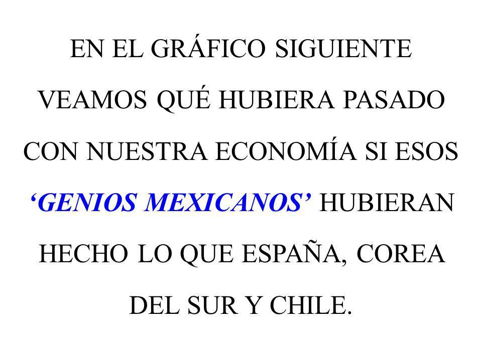 EN EL GRÁFICO SIGUIENTE VEAMOS QUÉ HUBIERA PASADO CON NUESTRA ECONOMÍA SI ESOS 'GENIOS MEXICANOS' HUBIERAN HECHO LO QUE ESPAÑA, COREA DEL SUR Y CHILE.