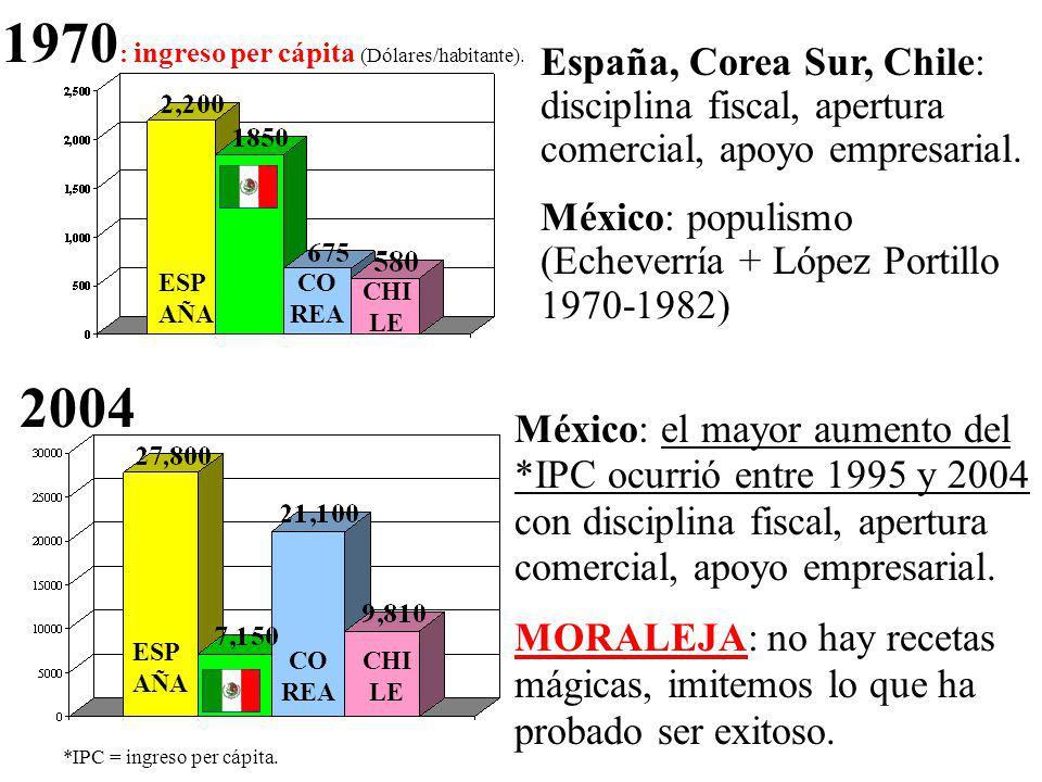 1970 : ingreso per cápita (Dólares/habitante).