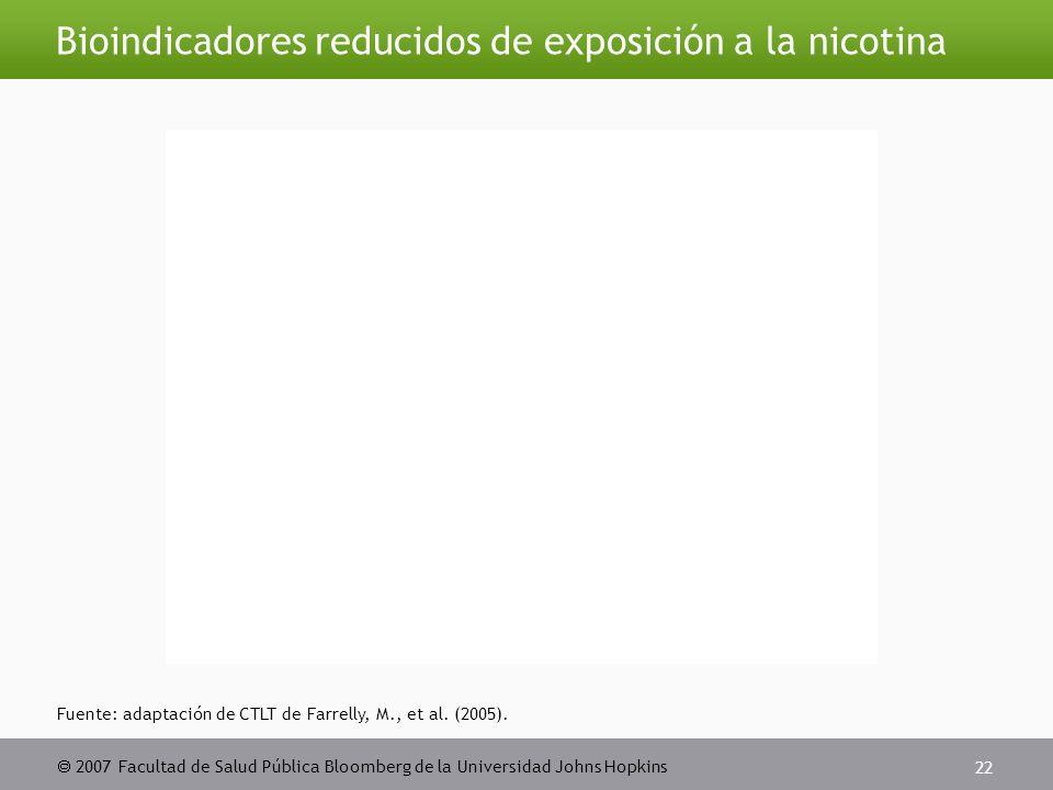  2007 Facultad de Salud Pública Bloomberg de la Universidad Johns Hopkins 22 Bioindicadores reducidos de exposición a la nicotina Fuente: adaptación de CTLT de Farrelly, M., et al.