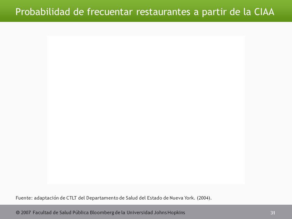  2007 Facultad de Salud Pública Bloomberg de la Universidad Johns Hopkins 31 Probabilidad de frecuentar restaurantes a partir de la CIAA Fuente: adaptación de CTLT del Departamento de Salud del Estado de Nueva York.