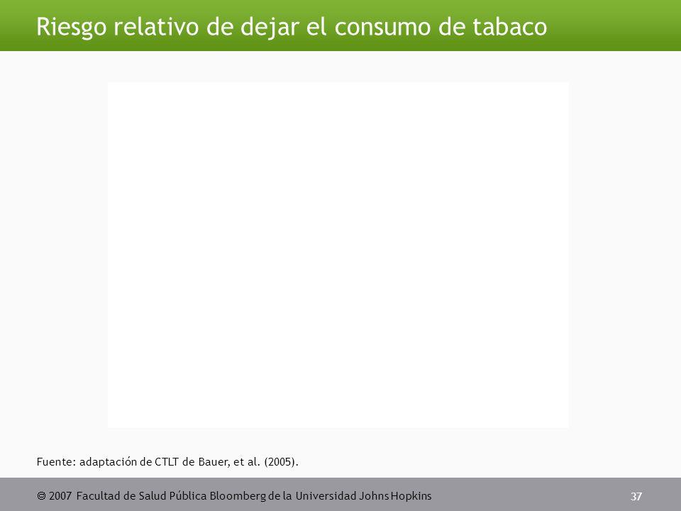  2007 Facultad de Salud Pública Bloomberg de la Universidad Johns Hopkins 37 Riesgo relativo de dejar el consumo de tabaco Fuente: adaptación de CTLT de Bauer, et al.