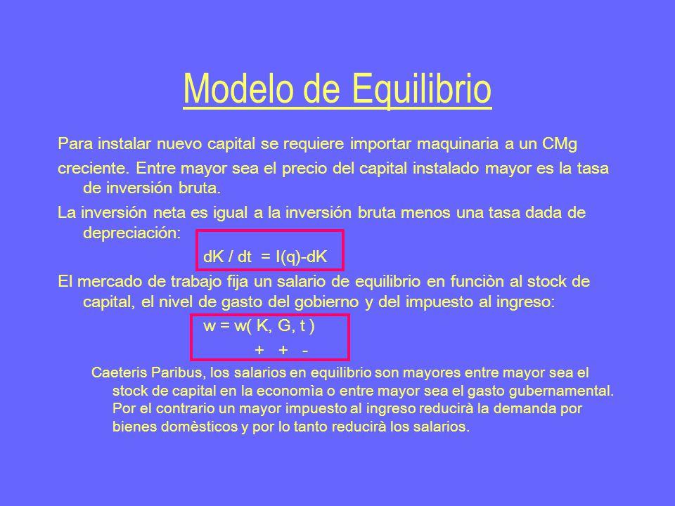 Modelo de Equilibrio Para instalar nuevo capital se requiere importar maquinaria a un CMg creciente.