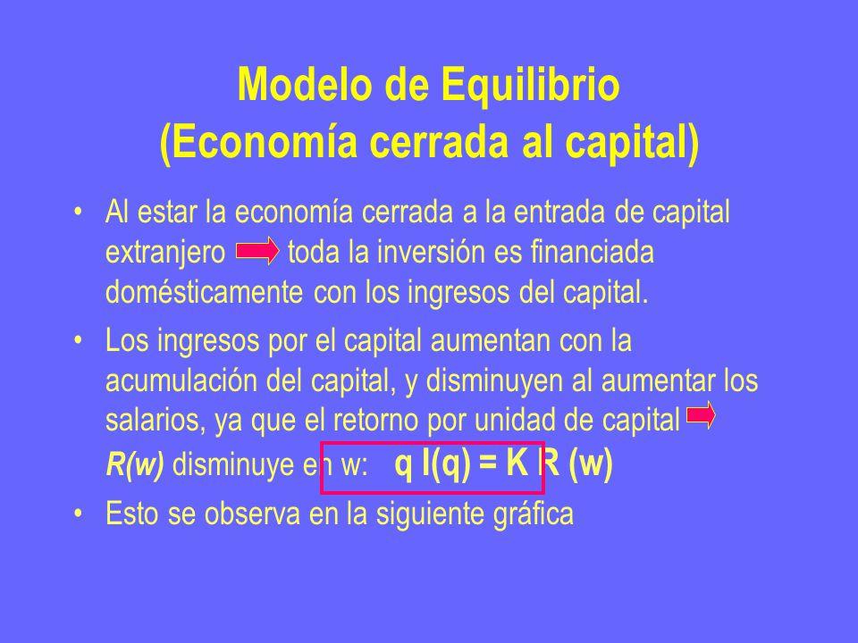Modelo de Equilibrio (Economía cerrada al capital) Al estar la economía cerrada a la entrada de capital extranjero toda la inversión es financiada domésticamente con los ingresos del capital.