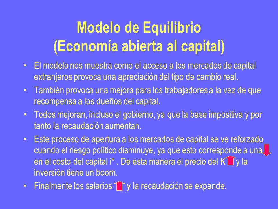 Modelo de Equilibrio (Economía abierta al capital) El modelo nos muestra como el acceso a los mercados de capital extranjeros provoca una apreciación del tipo de cambio real.
