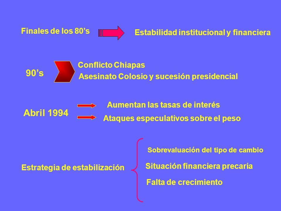 Finales de los 80's Abril 1994 Aumentan las tasas de interés Ataques especulativos sobre el peso Estabilidad institucional y financiera 90's Conflicto Chiapas Asesinato Colosio y sucesión presidencial Estrategia de estabilización Sobrevaluación del tipo de cambio Situación financiera precaria Falta de crecimiento