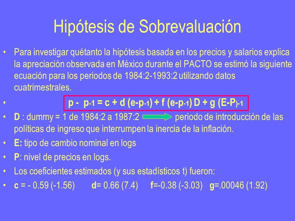 Hipótesis de Sobrevaluación Para investigar quétanto la hipótesis basada en los precios y salarios explica la apreciación observada en México durante el PACTO se estimó la siguiente ecuación para los periodos de 1984:2-1993:2 utilizando datos cuatrimestrales.