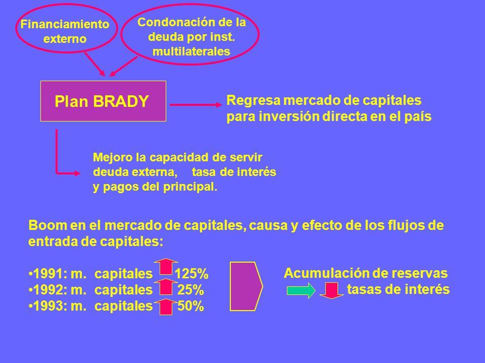 Plan BRADY Financiamiento externo Condonación de la deuda por inst.