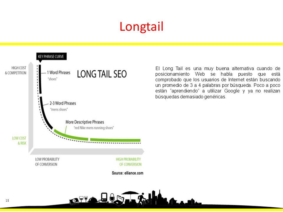 18 El Long Tail es una muy buena alternativa cuando de posicionamiento Web se habla puesto que está comprobado que los usuarios de Internet están buscando un promedio de 3 a 4 palabras por búsqueda.