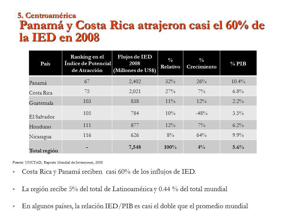 País Ranking en el Índice de Potencial de Atracción Flujos de IED 2008 (Millones de US$) % Relativo % Crecimiento % PIB Panamá 67 2,40232%26%10.4% Costa Rica 75 2,02127%7%6.8% Guatemala 103 83811%12%2.2% El Salvador 105 78410%-48%3.5% Honduras 111 87712%7%6.2% Nicaragua 116 6268%64%9.9% Total región - 7,548 100%4%5.6% Fuente: UNCTAD, Reporte Mundial de Inversiones, 2008.