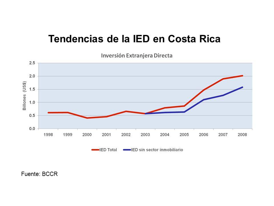 Tendencias de la IED en Costa Rica Fuente: BCCR