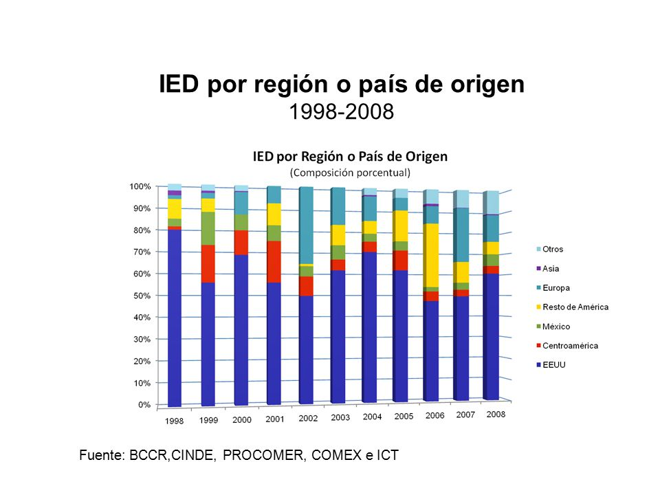 IED por región o país de origen 1998-2008 Fuente: BCCR,CINDE, PROCOMER, COMEX e ICT