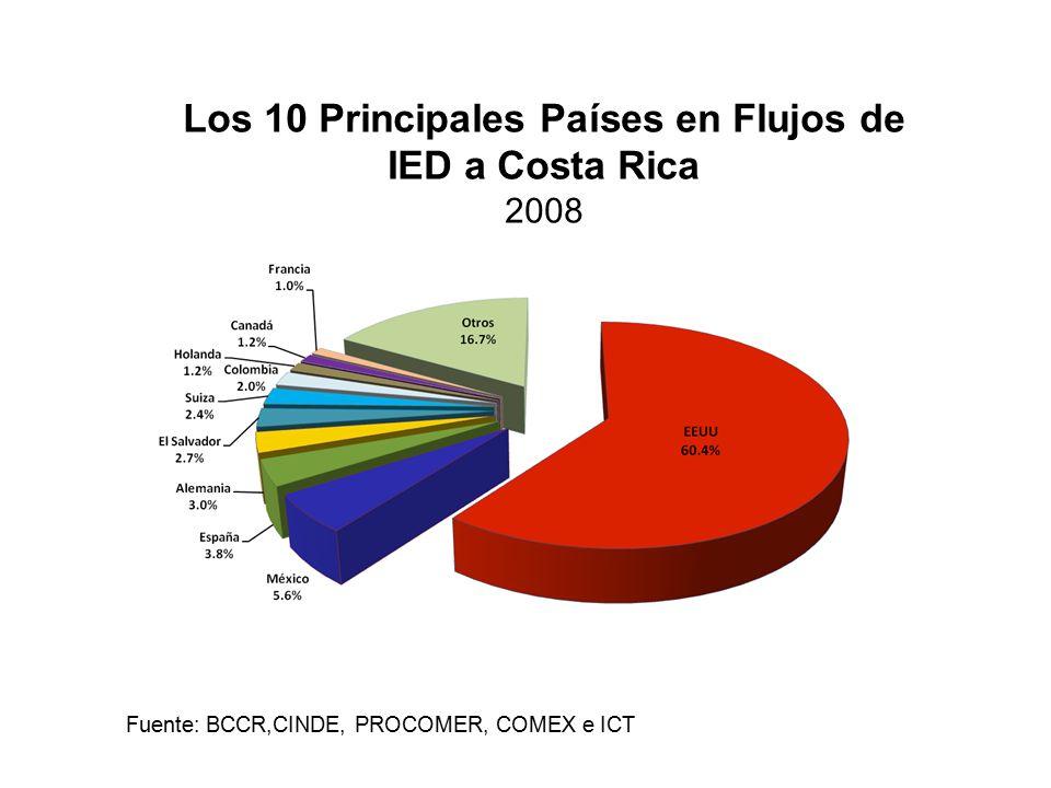 Los 10 Principales Países en Flujos de IED a Costa Rica 2008 Fuente: BCCR,CINDE, PROCOMER, COMEX e ICT