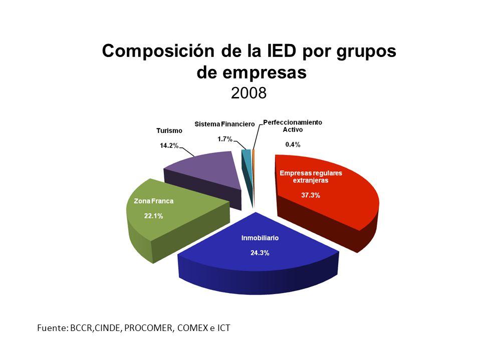 Composición de la IED por grupos de empresas 2008 Fuente: BCCR,CINDE, PROCOMER, COMEX e ICT