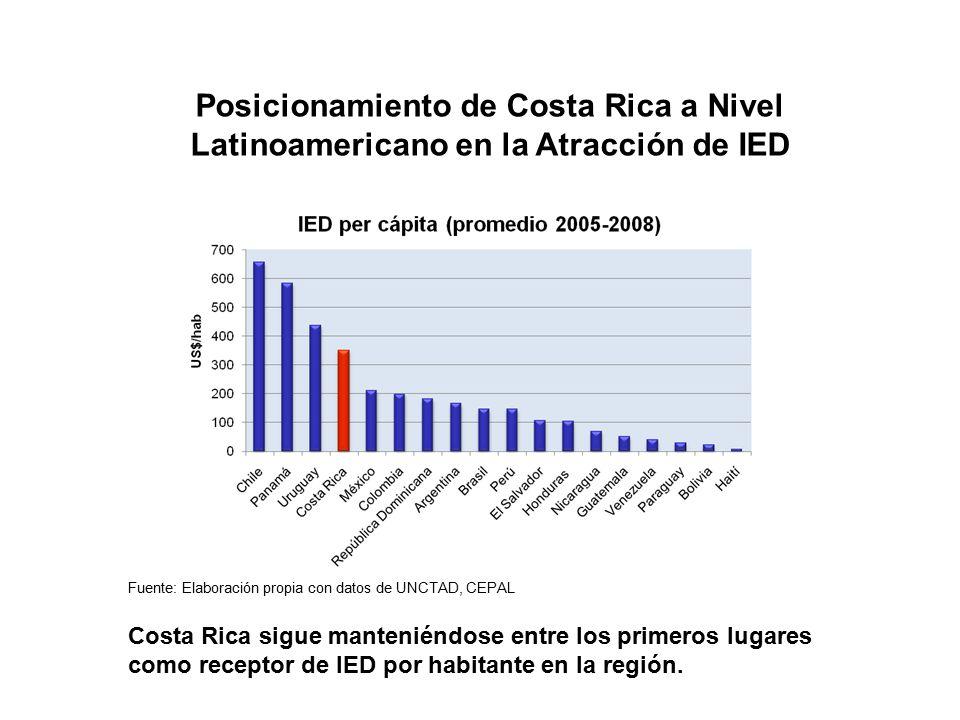 Posicionamiento de Costa Rica a Nivel Latinoamericano en la Atracción de IED Fuente: Elaboración propia con datos de UNCTAD, CEPAL Costa Rica sigue manteniéndose entre los primeros lugares como receptor de IED por habitante en la región.