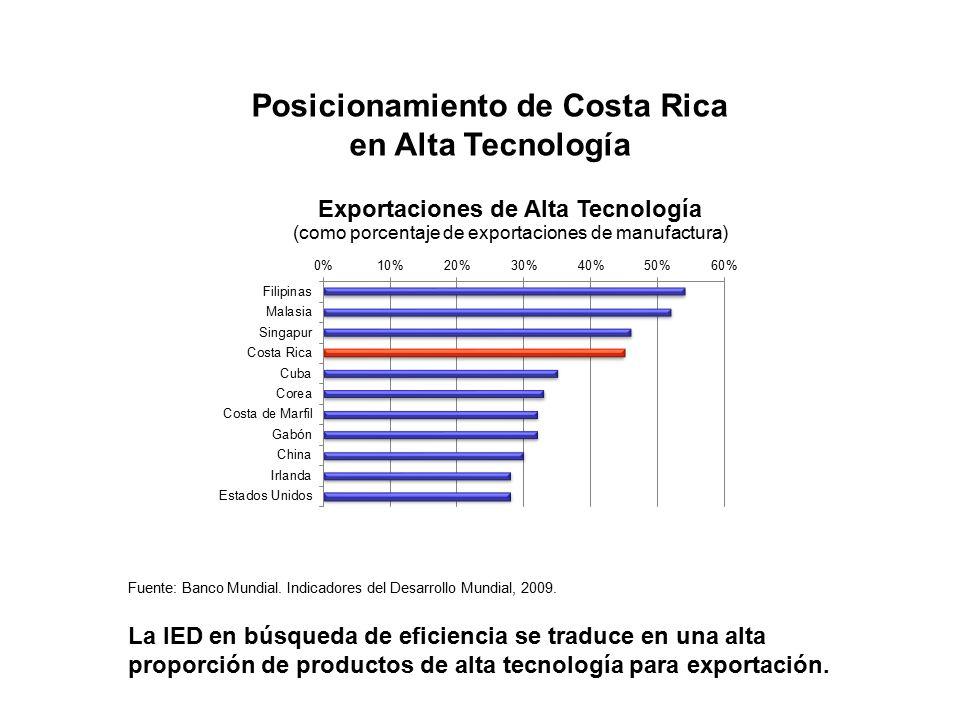Posicionamiento de Costa Rica en Alta Tecnología Fuente: Banco Mundial.