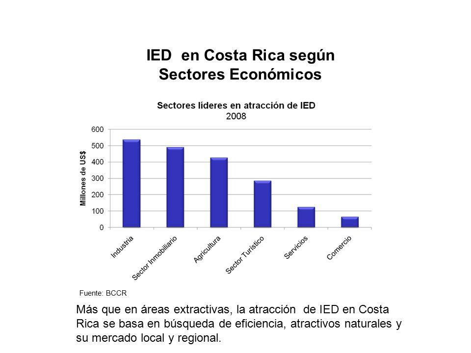 IED en Costa Rica según Sectores Económicos Fuente: BCCR Más que en áreas extractivas, la atracción de IED en Costa Rica se basa en búsqueda de eficiencia, atractivos naturales y su mercado local y regional.