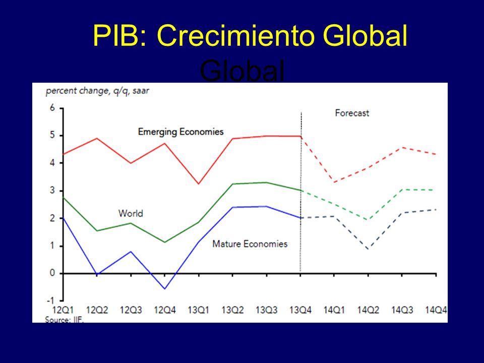 PIB: Crecimiento Global Global