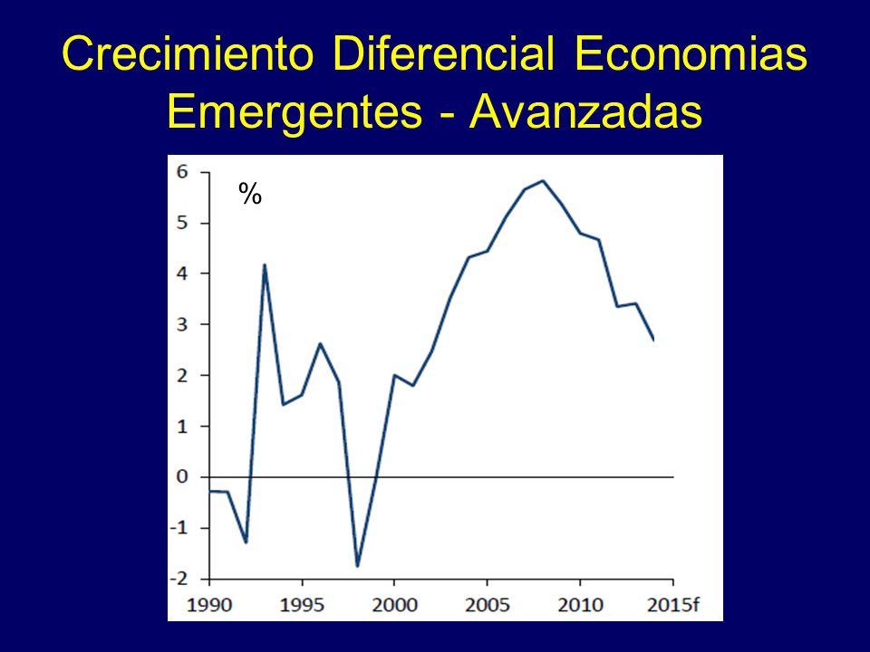 Crecimiento Diferencial Economias Emergentes - Avanzadas %