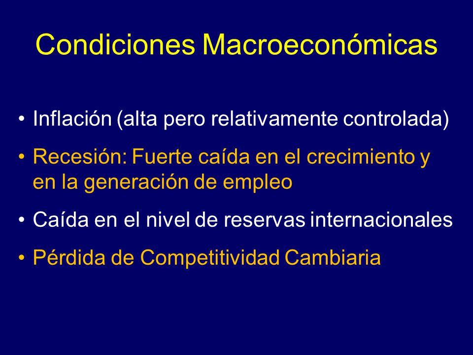 Condiciones Macroeconómicas Inflación (alta pero relativamente controlada) Recesión: Fuerte caída en el crecimiento y en la generación de empleo Caída en el nivel de reservas internacionales Pérdida de Competitividad Cambiaria
