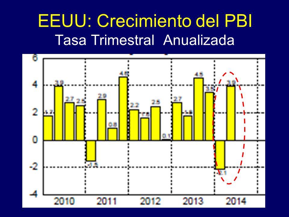 EEUU: Crecimiento del PBI Tasa Trimestral Anualizada