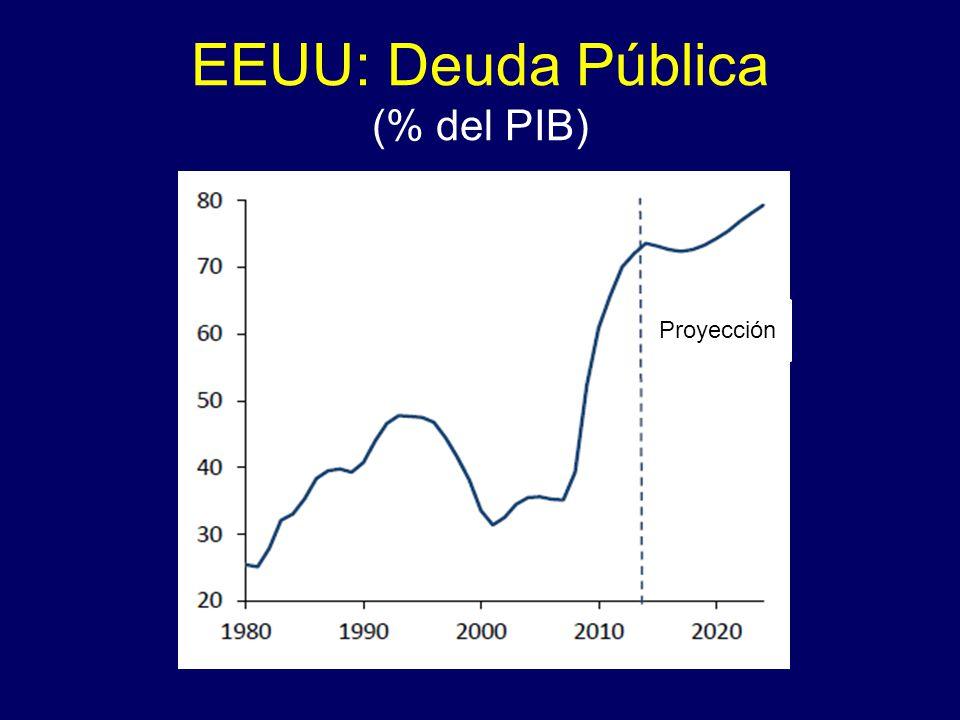 EEUU: Deuda Pública (% del PIB) Proyección
