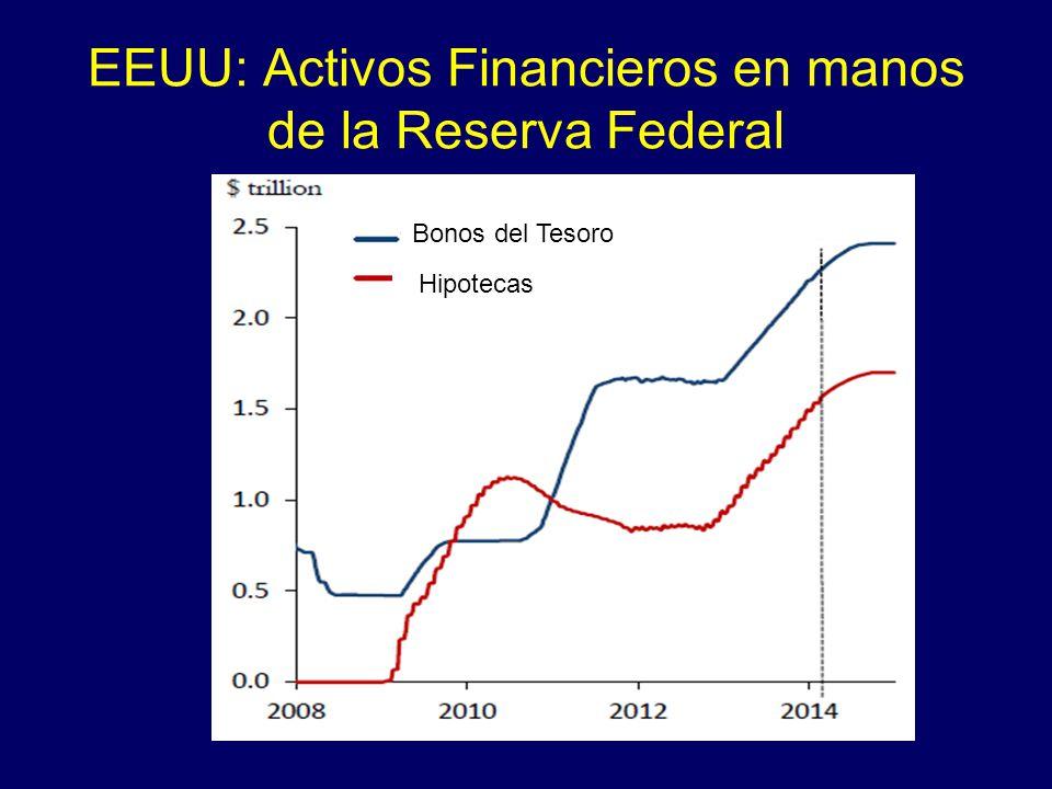 EEUU: Activos Financieros en manos de la Reserva Federal Bonos del Tesoro Hipotecas