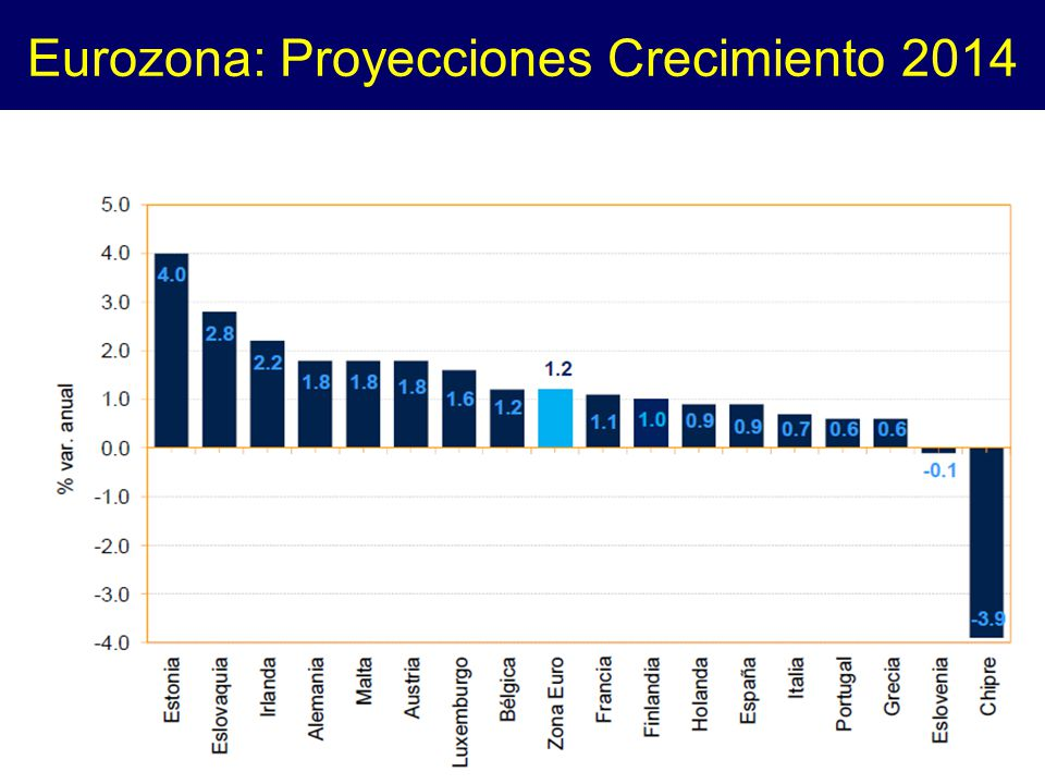 Eurozona: Proyecciones Crecimiento 2014