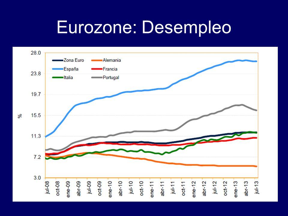 Eurozone: Desempleo