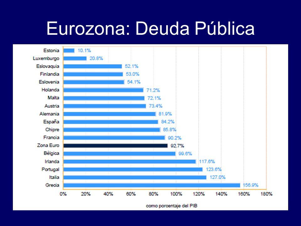 Eurozona: Deuda Pública