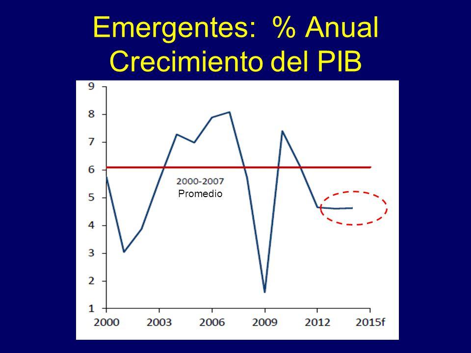 Emergentes: % Anual Crecimiento del PIB Promedio