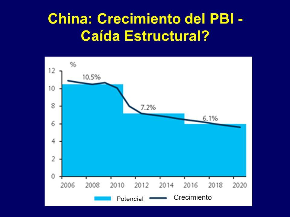 China: Crecimiento del PBI - Caída Estructural Potencial Crecimiento