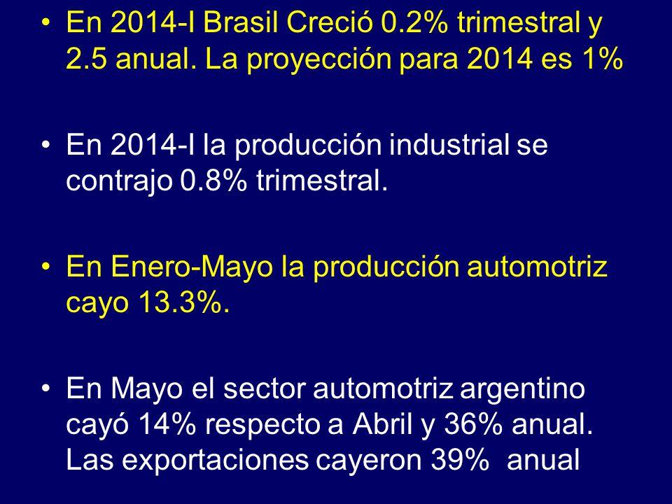 En 2014-I Brasil Creció 0.2% trimestral y 2.5 anual.