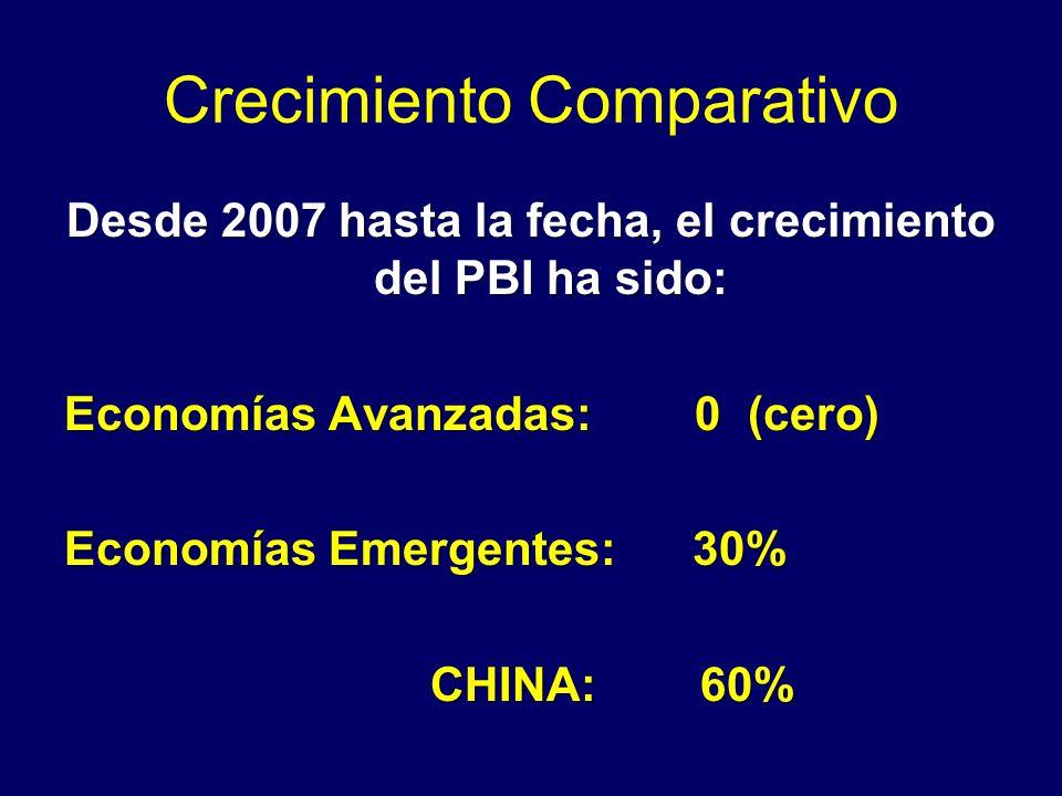 Crecimiento Comparativo Desde 2007 hasta la fecha, el crecimiento del PBI ha sido: Economías Avanzadas: 0 (cero) Economías Emergentes: 30% CHINA: 60% CHINA: 60%