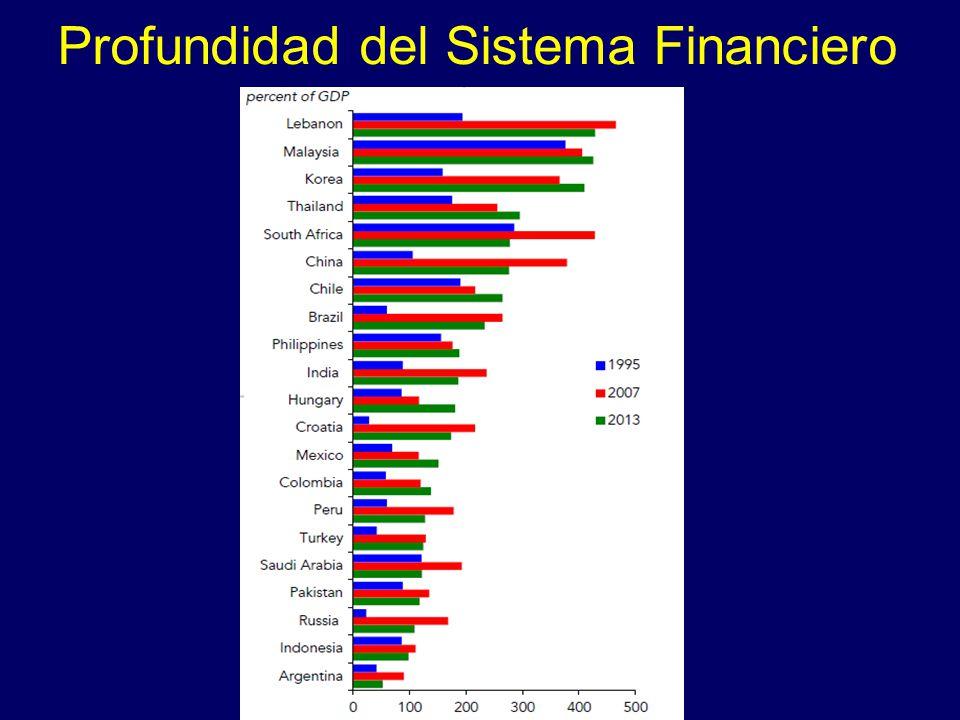 Profundidad del Sistema Financiero