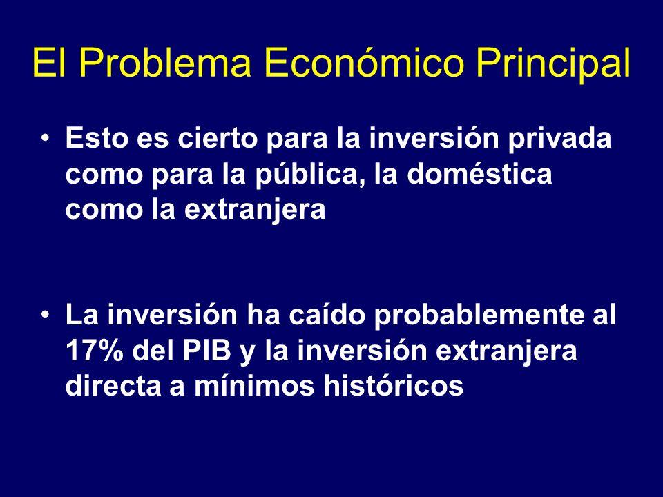 El Problema Económico Principal Esto es cierto para la inversión privada como para la pública, la doméstica como la extranjera La inversión ha caído probablemente al 17% del PIB y la inversión extranjera directa a mínimos históricos