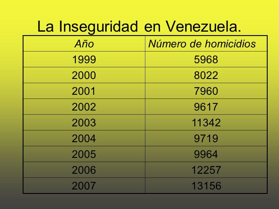 La Inseguridad en Venezuela.