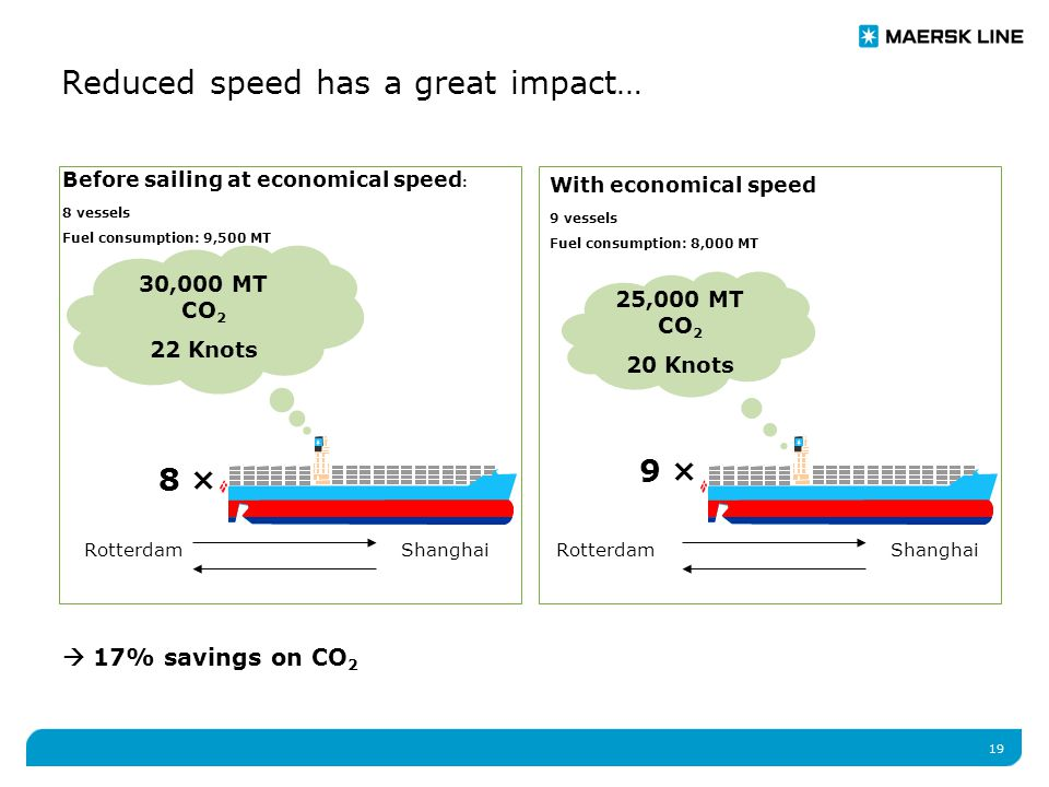 19 Reduced speed has a great impact… Before sailing at economical speed : 8 vessels Fuel consumption: 9,500 MT RotterdamShanghai With economical speed 9 vessels Fuel consumption: 8,000 MT 30,000 MT CO 2 22 Knots  17% savings on CO 2 Rotterdam 25,000 MT CO 2 20 Knots Shanghai 9 × 8 ×
