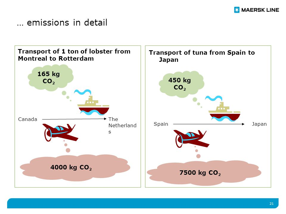 21 … emissions in detail Transport of 1 ton of lobster from Montreal to Rotterdam CanadaThe Netherland s 4000 kg CO 2 165 kg CO 2 Transport of tuna from Spain to Japan SpainJapan 7500 kg CO 2 450 kg CO 2