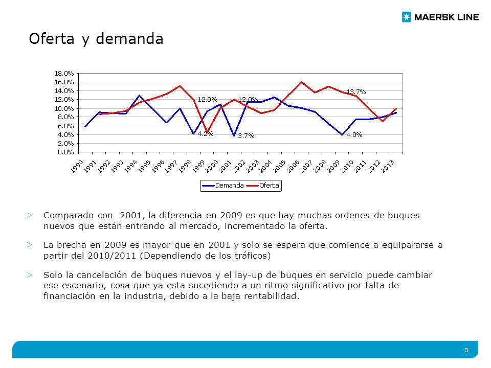 5 Oferta y demanda >Comparado con 2001, la diferencia en 2009 es que hay muchas ordenes de buques nuevos que están entrando al mercado, incrementado la oferta.