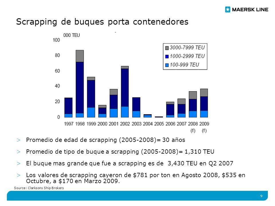 9 Scrapping de buques porta contenedores >Promedio de edad de scrapping (2005-2008)= 30 años >Promedio de tipo de buque a scrapping (2005-2008)= 1,310 TEU >El buque mas grande que fue a scrapping es de 3,430 TEU en Q2 2007 >Los valores de scrapping cayeron de $781 por ton en Agosto 2008, $535 en Octubre, a $170 en Marzo 2009.