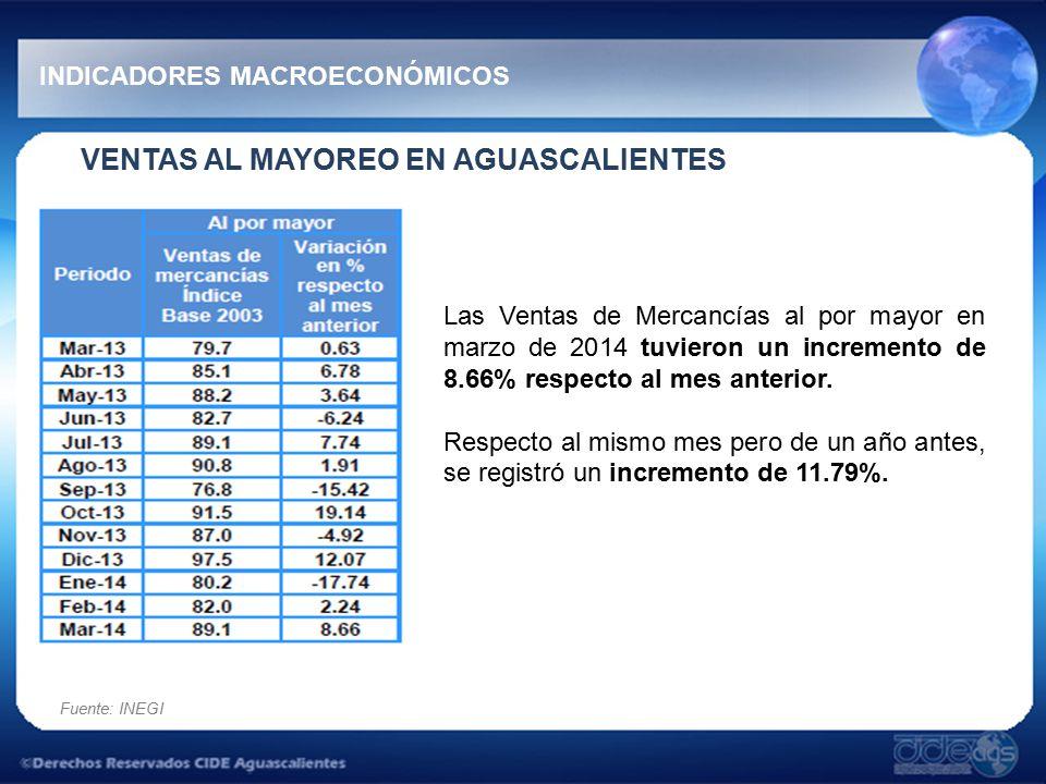 VENTAS AL MAYOREO EN AGUASCALIENTES INDICADORES MACROECONÓMICOS Las Ventas de Mercancías al por mayor en marzo de 2014 tuvieron un incremento de 8.66% respecto al mes anterior.