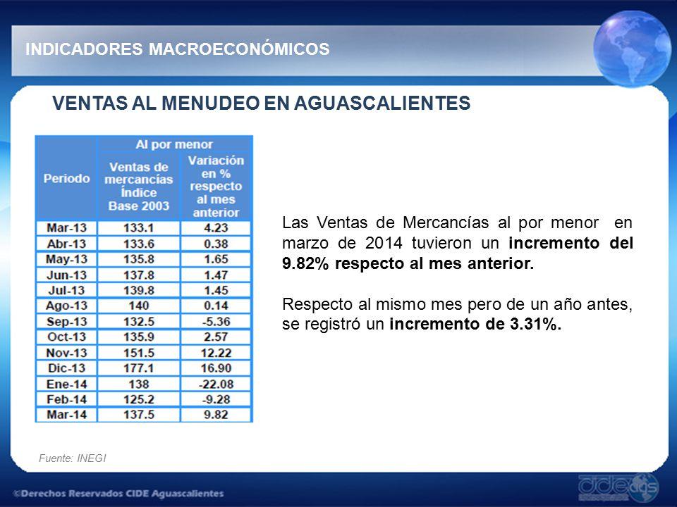 VENTAS AL MENUDEO EN AGUASCALIENTES INDICADORES MACROECONÓMICOS Las Ventas de Mercancías al por menor en marzo de 2014 tuvieron un incremento del 9.82% respecto al mes anterior.