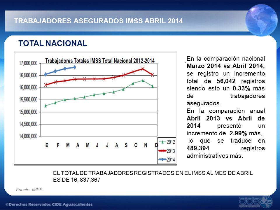 TRABAJADORES ASEGURADOS IMSS ABRIL 2014 Fuente: IMSS TOTAL NACIONAL.