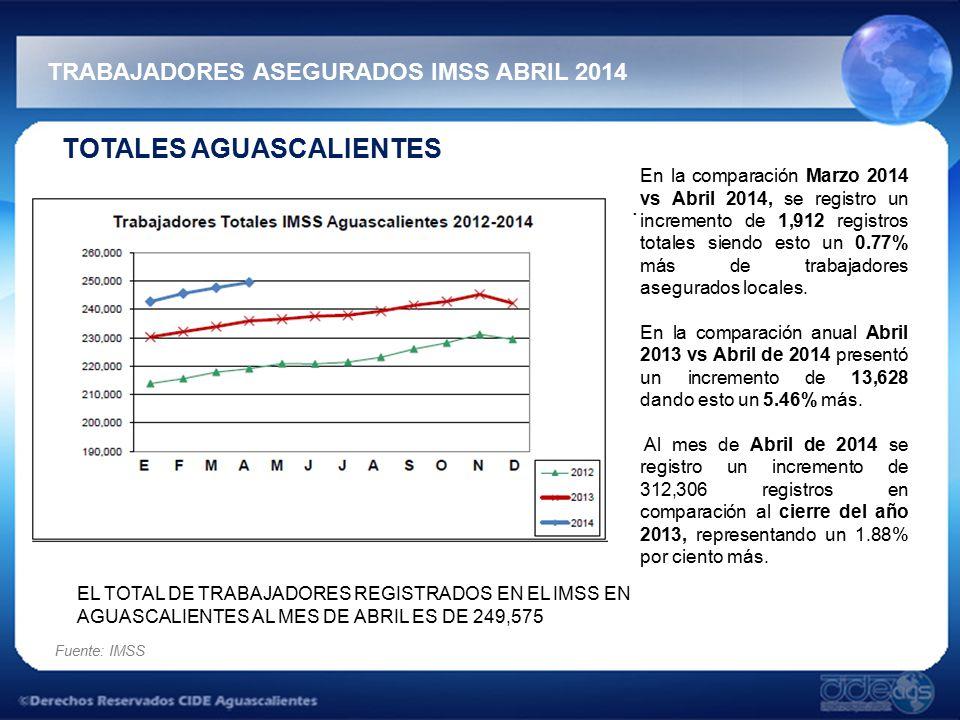 TRABAJADORES ASEGURADOS IMSS ABRIL 2014 Fuente: IMSS TOTALES AGUASCALIENTES.