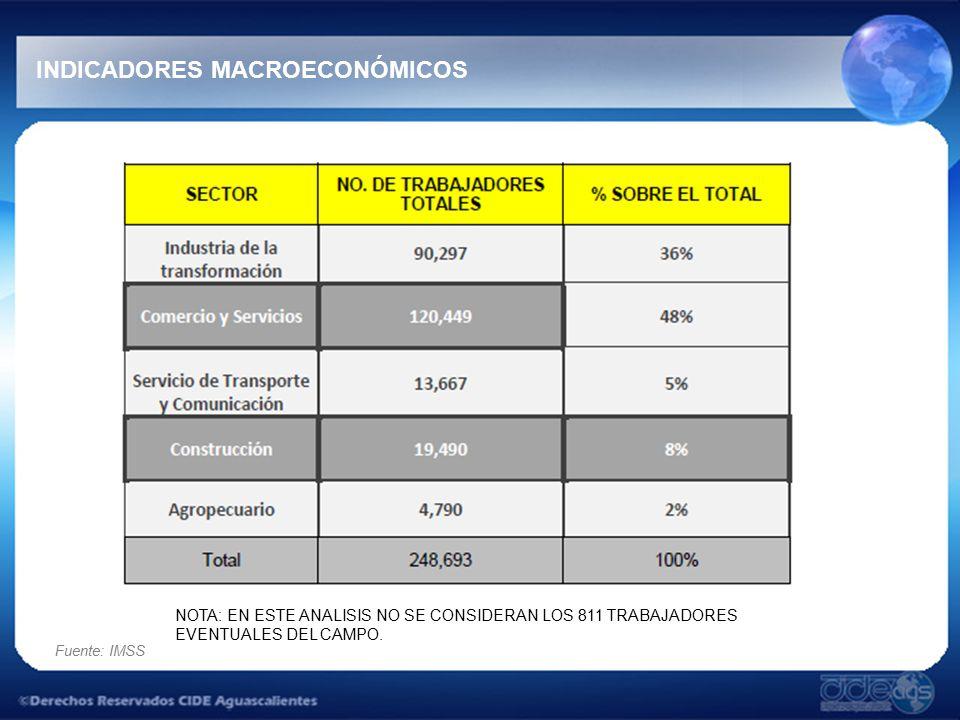 Fuente: IMSS INDICADORES MACROECONÓMICOS NOTA: EN ESTE ANALISIS NO SE CONSIDERAN LOS 811 TRABAJADORES EVENTUALES DEL CAMPO.